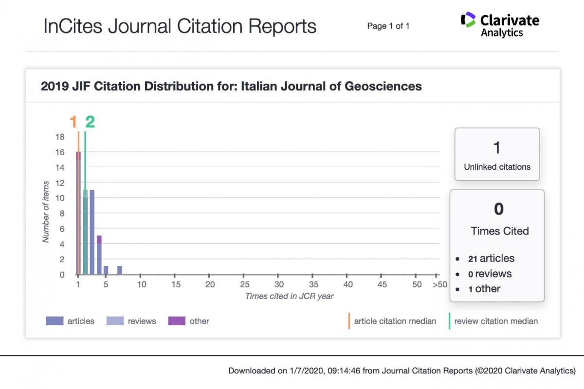 Screenshot 2020 07 01 InCites Journal Citation Reports(1)