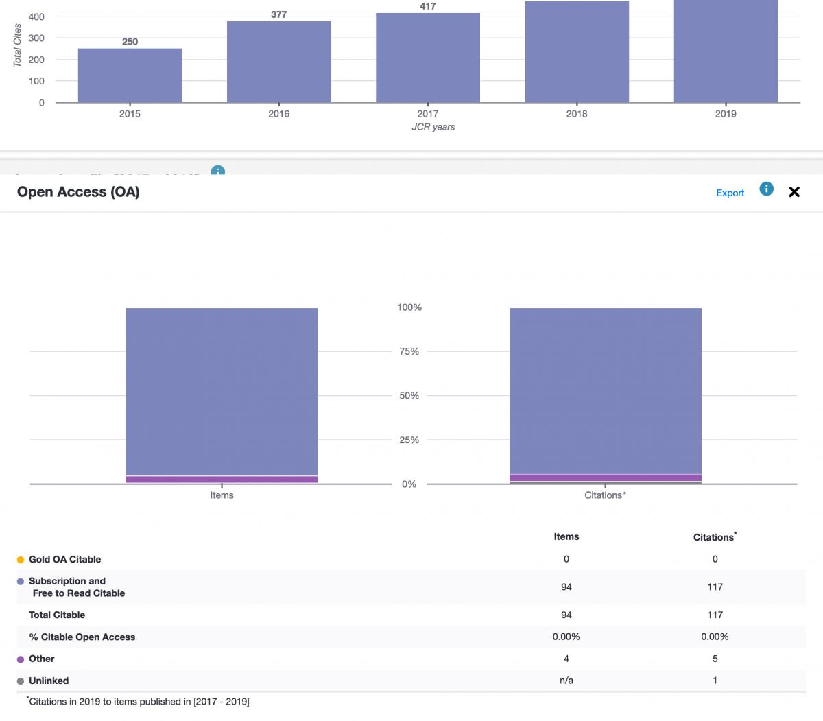 Screenshot 2020 07 01 InCites Journal Citation Reports(3)