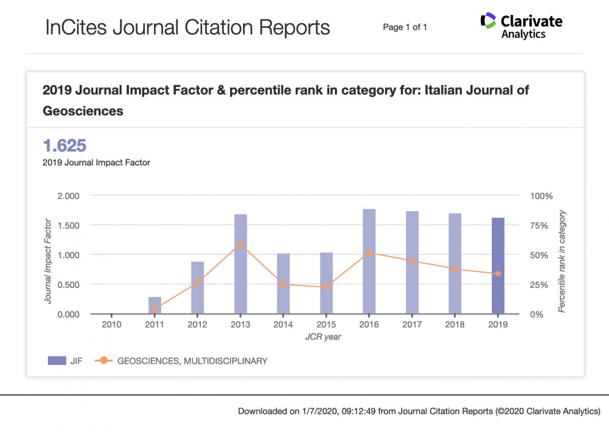 Screenshot 2020 07 01 InCites Journal Citation Reports
